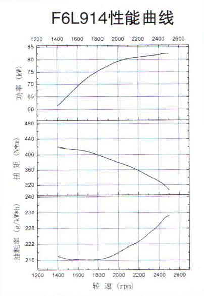 F6L914 Power Curve