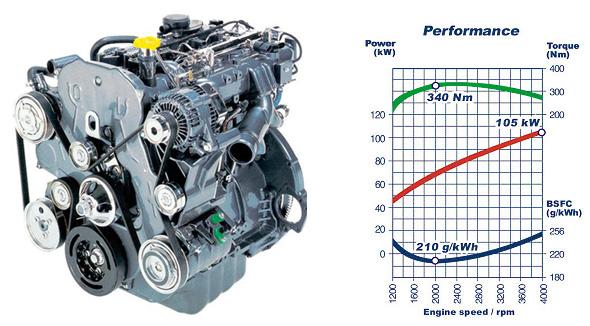 Двигатель VM MOTOR