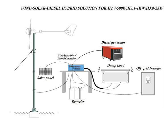 Turbina / generador de viento 1000W