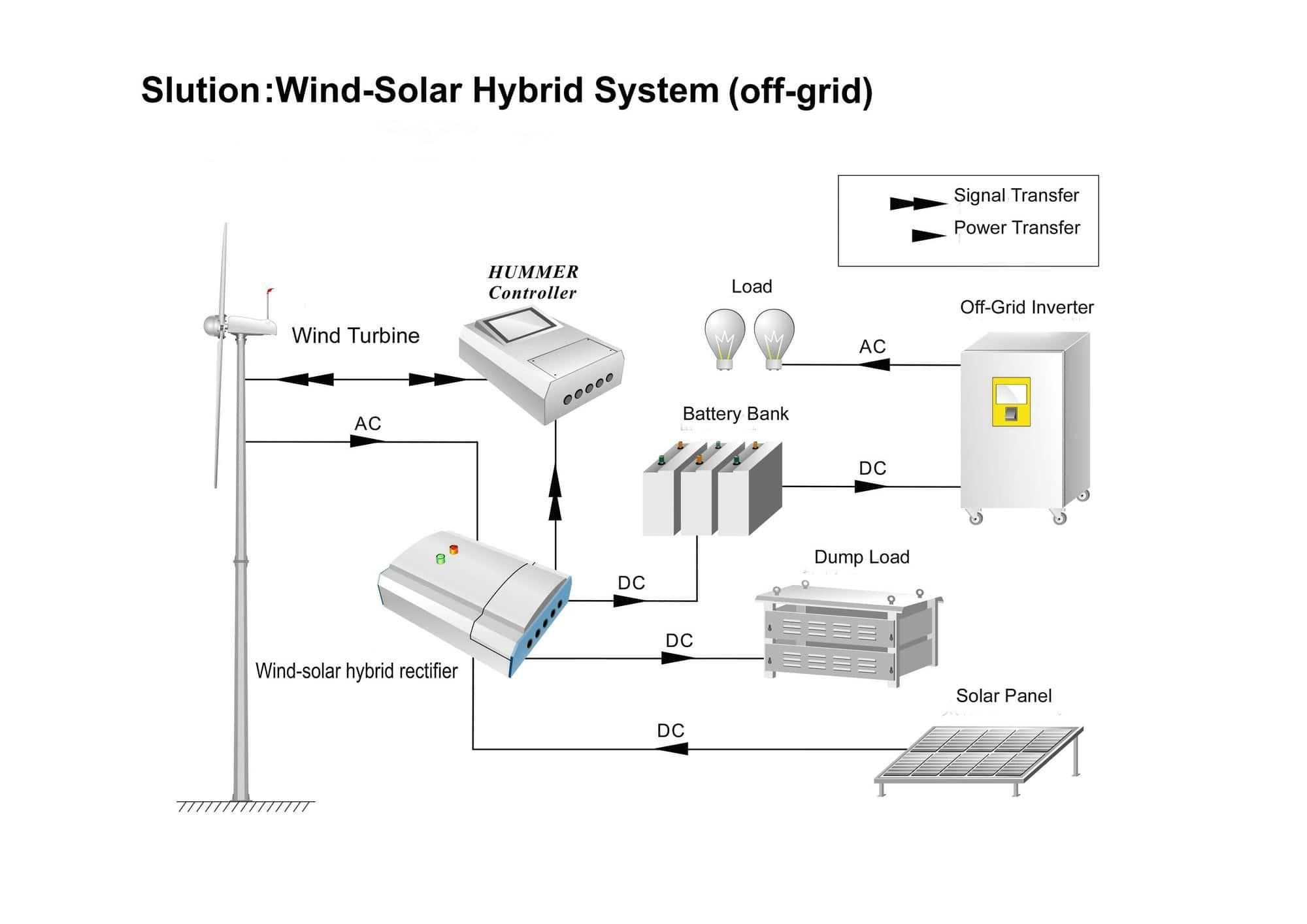 Éolienne 500W / Générateur